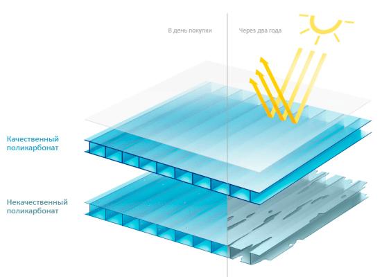 Качественный сотовый поликарбонат не боится воздействия солнечных лучей