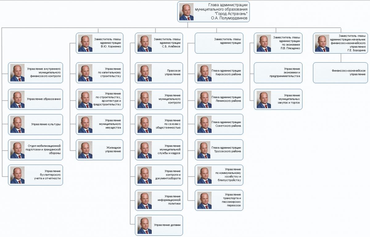 Многоликий Полумордвинов: странности в структуре администрации Астрахани