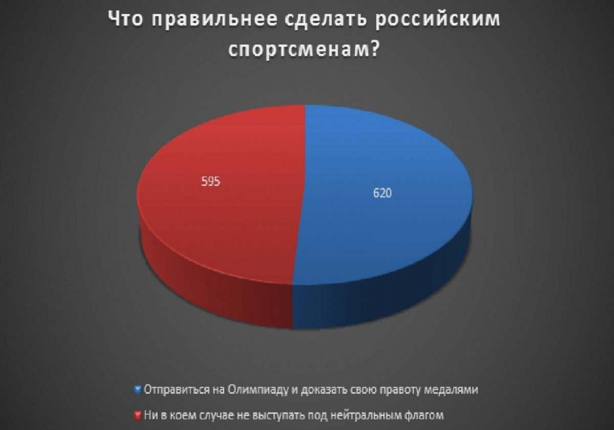Астраханцы считают, что спортсменам нужно ехать на Олимпиаду
