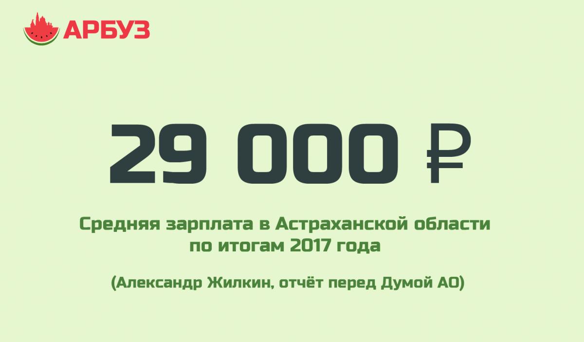 Цифра дня: средняя зарплата в Астраханской области выше 29 тысяч рублей
