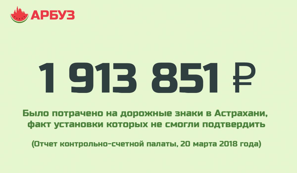 Цифра дня: 1,9 млн потратили в Астрахани на исчезнувшие дорожные знаки
