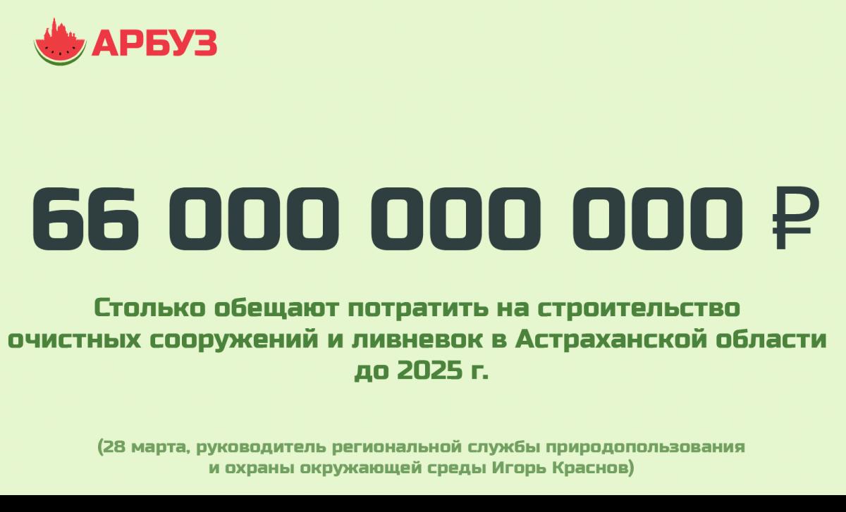 Цифра дня: 66 млрд рублей обещают потратить на ливневки в Астраханской области