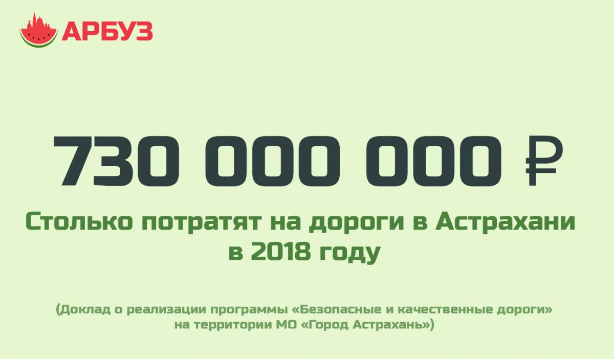 Цифра дня: рассказываем, сколько потратят на астраханские дороги в 2018 году
