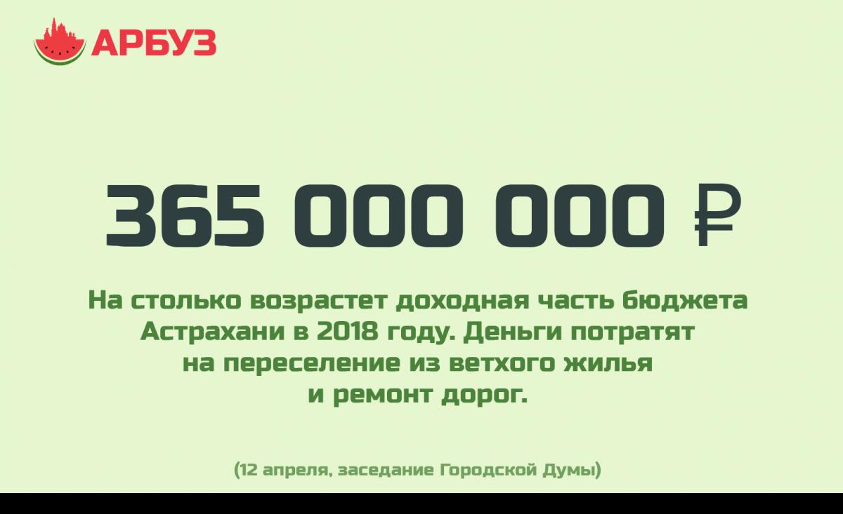 Цифра дня: в бюджет Астрахани дополнительно поступят несколько сотен миллионов рублей