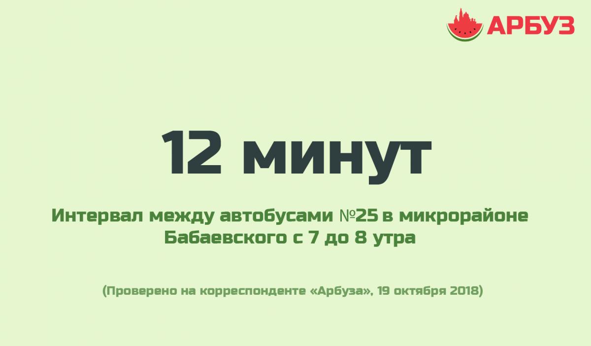 Позитивная цифра дня: интервал между автобусами в микрорайоне Бабаевского