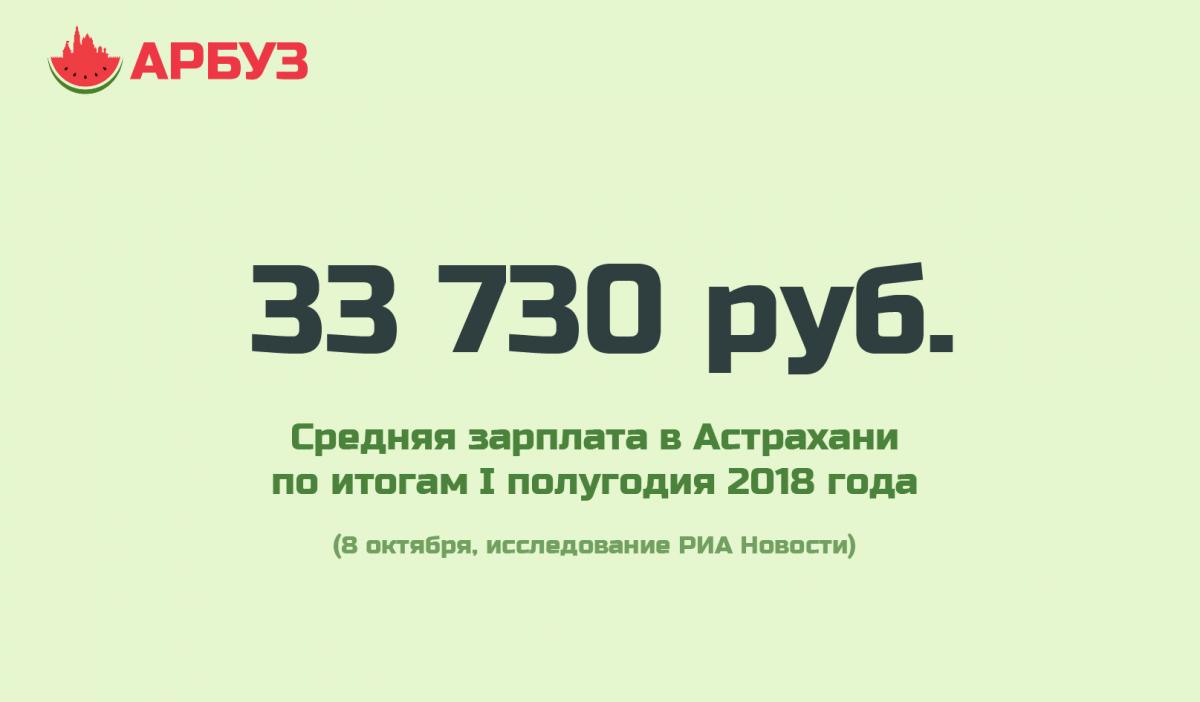 Цифра дня: средняя зарплата в Астрахани почти 34 тысячи рублей