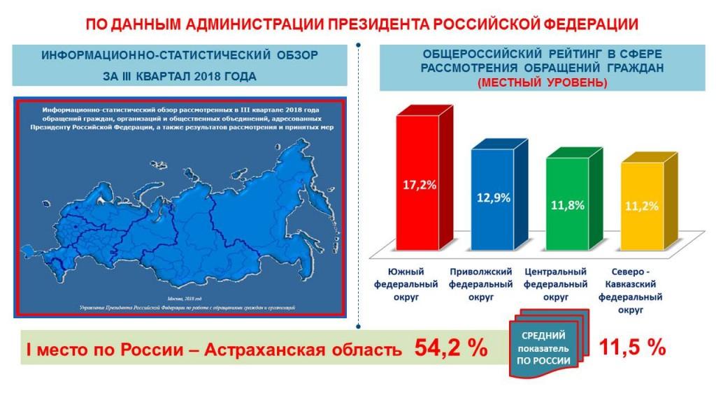 Астраханская область стала всероссийским лидером работы с населением