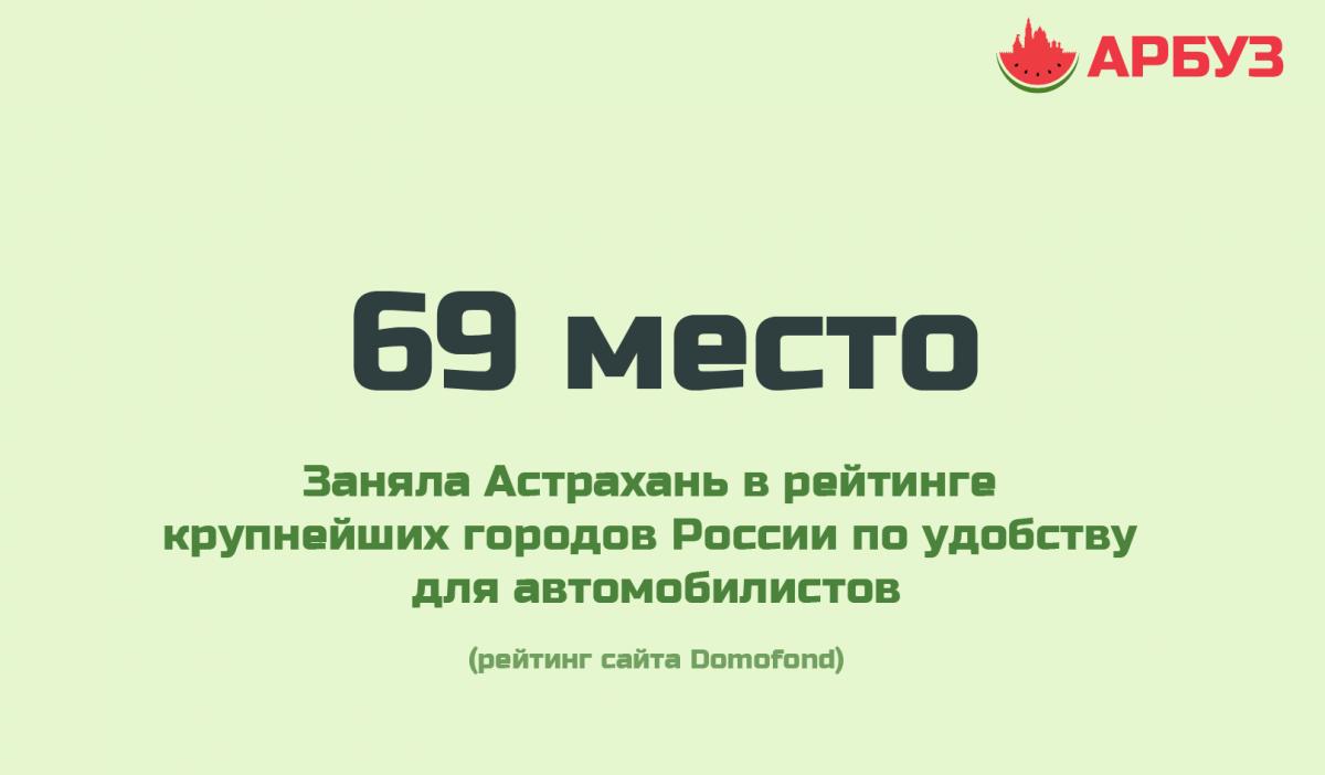 Цифра дня: Астрахань оказалась в хвосте рейтинга по качеству дорог