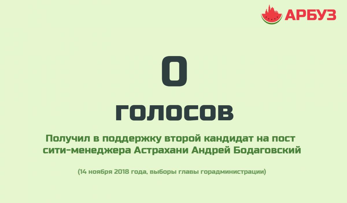 Цифра дня: нулевая поддержка второго кандидата на выборах сити-менеджера Астрахани