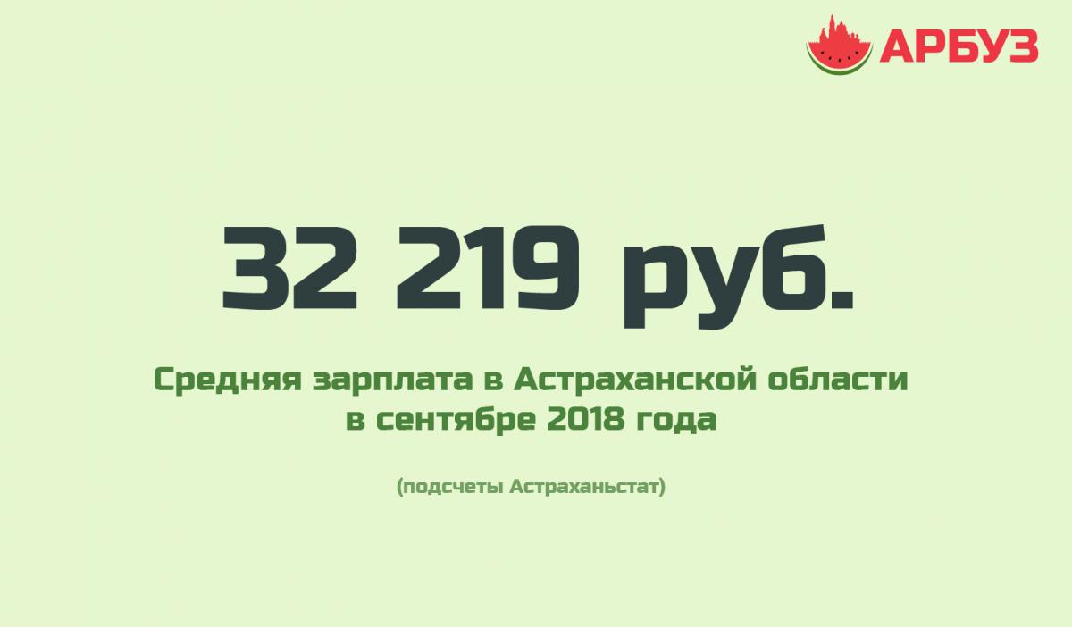 Удивительное рядом: средняя зарплата в Астраханской области по итогам сентября