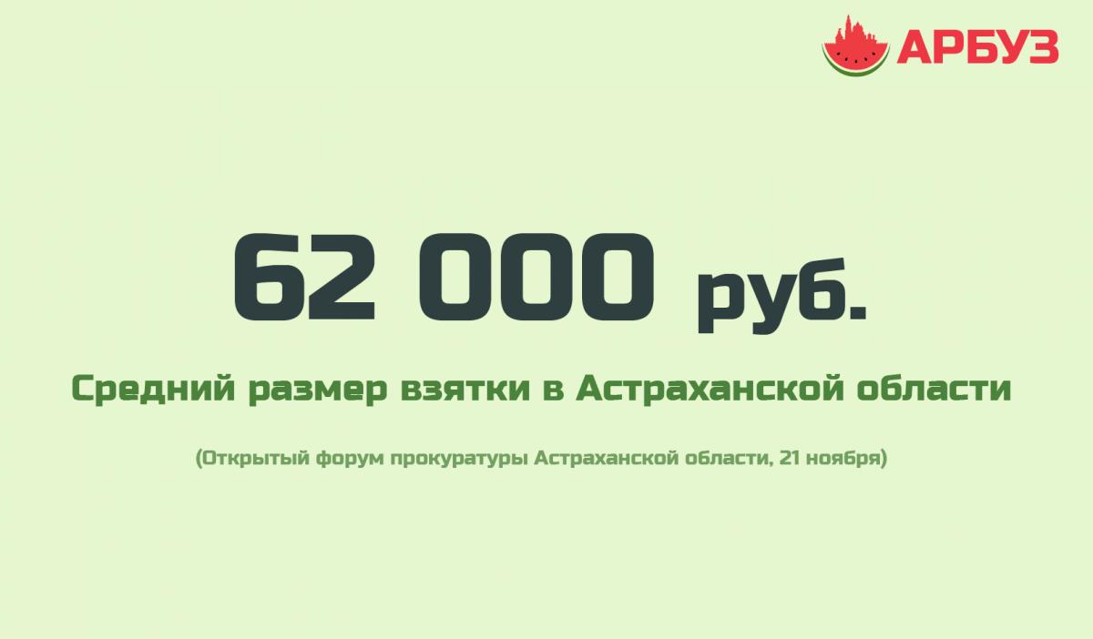 Цифра дня: средний размер взятки в Астраханской области