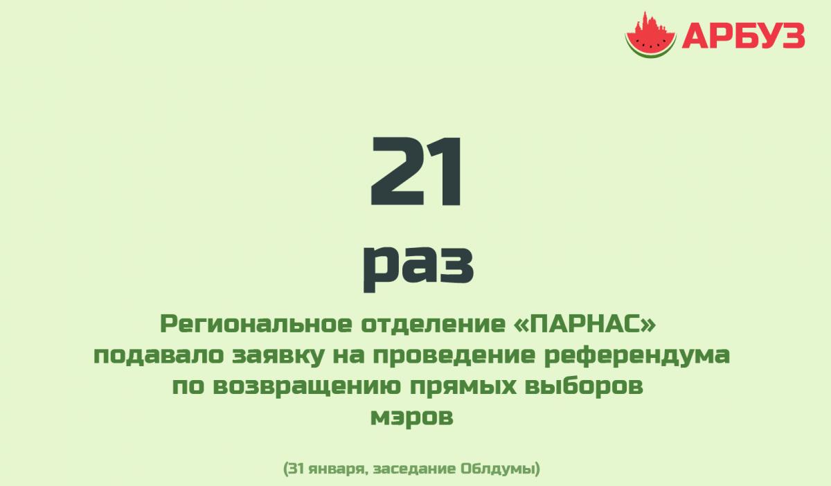 Цифра дня: число попыток «ПАРНАС» провести референдум по возращению выборов мэра Астрахани