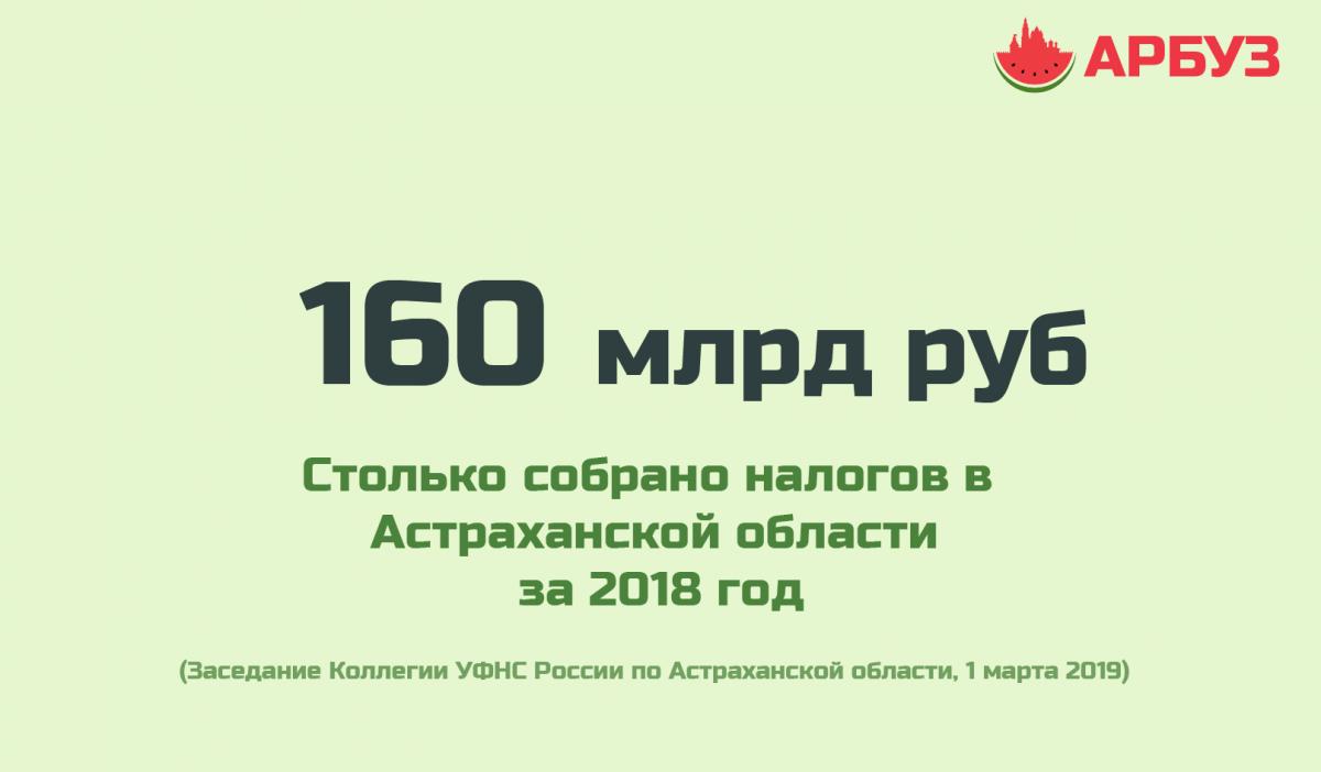 Цифра дня: сколько налогов собрали в Астраханской области за год
