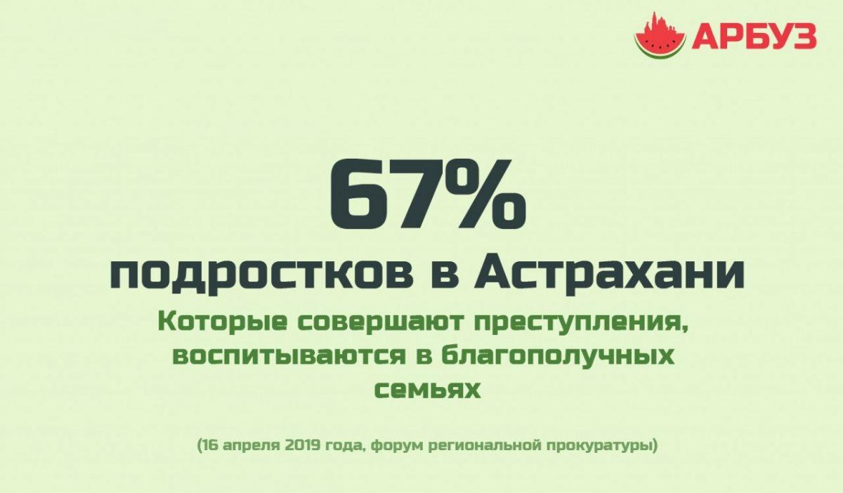 Астраханские подростки, которые совершают преступления, растут в благополучных семьях