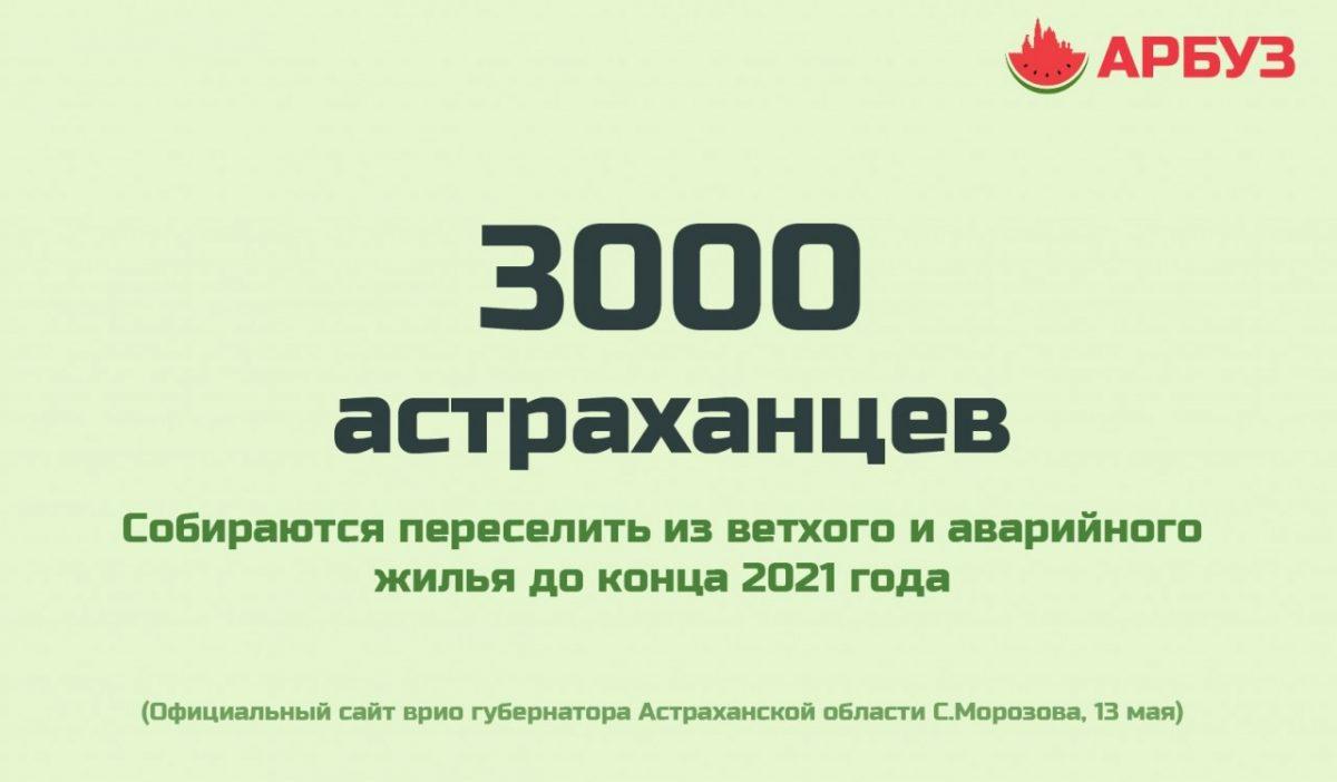 Цифра дня: в Астраханской области собираются переселить тысячи жителей