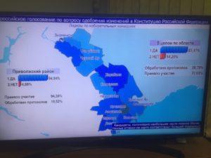Первые итоги в Астраханской области: 85,17% поддержали поправки в Конституции